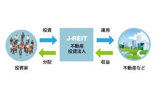 J-REIT(不動産投資信託)